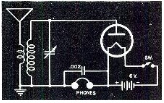 Radio circuit using light bulb detector
