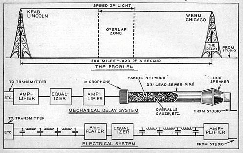Modern Mechanix, June 1939.