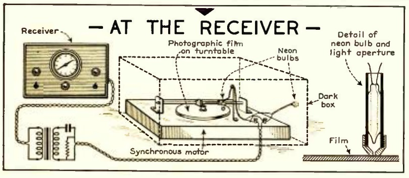 1937MayAllWaveRadioRX